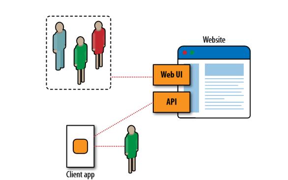 Talking to Web Data APIs